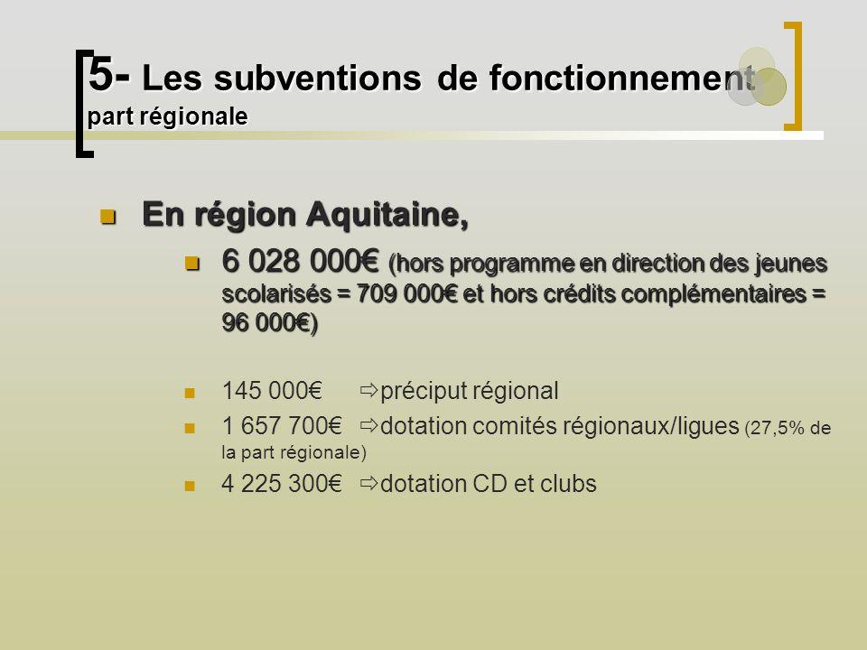 5- Les subventions de fonctionnement part régionale En région Aquitaine, En région Aquitaine, 6 028 000 (hors programme en direction des jeunes scolarisés = 709 000 et hors crédits complémentaires = 96 000) 6 028 000 (hors programme en direction des jeunes scolarisés = 709 000 et hors crédits complémentaires = 96 000) 145 000 préciput régional 1 657 700 dotation comités régionaux/ligues (27,5% de la part régionale) 4 225 300 dotation CD et clubs