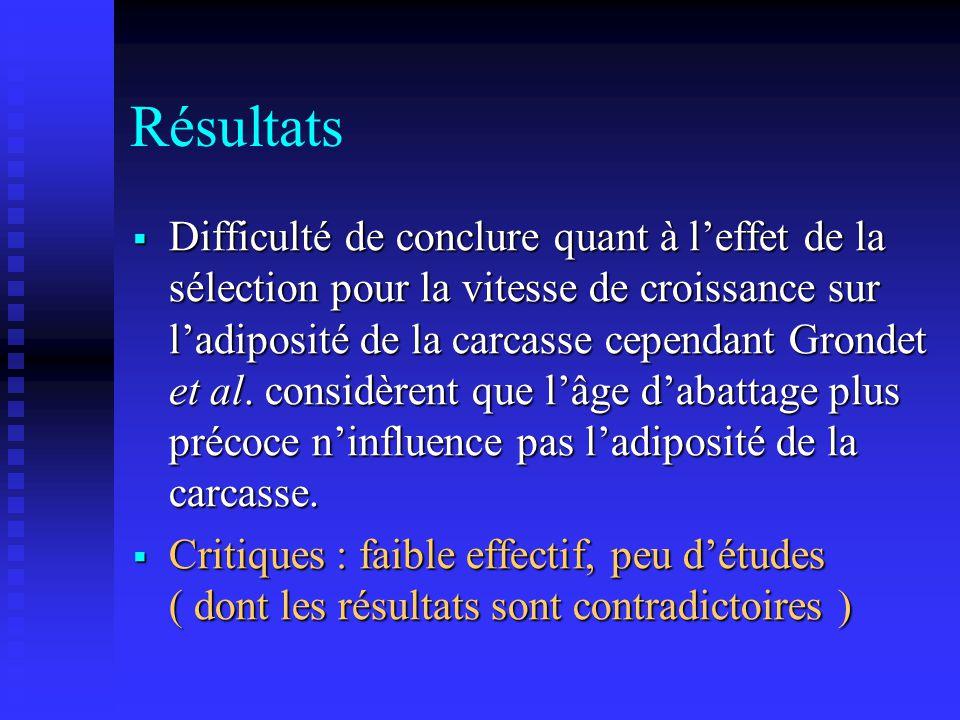 Résultats Difficulté de conclure quant à leffet de la sélection pour la vitesse de croissance sur ladiposité de la carcasse cependant Grondet et al. c
