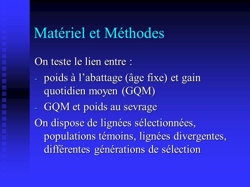 Matériel et Méthodes On teste le lien entre : - poids à labattage (âge fixe) et gain quotidien moyen (GQM) - GQM et poids au sevrage On dispose de lig