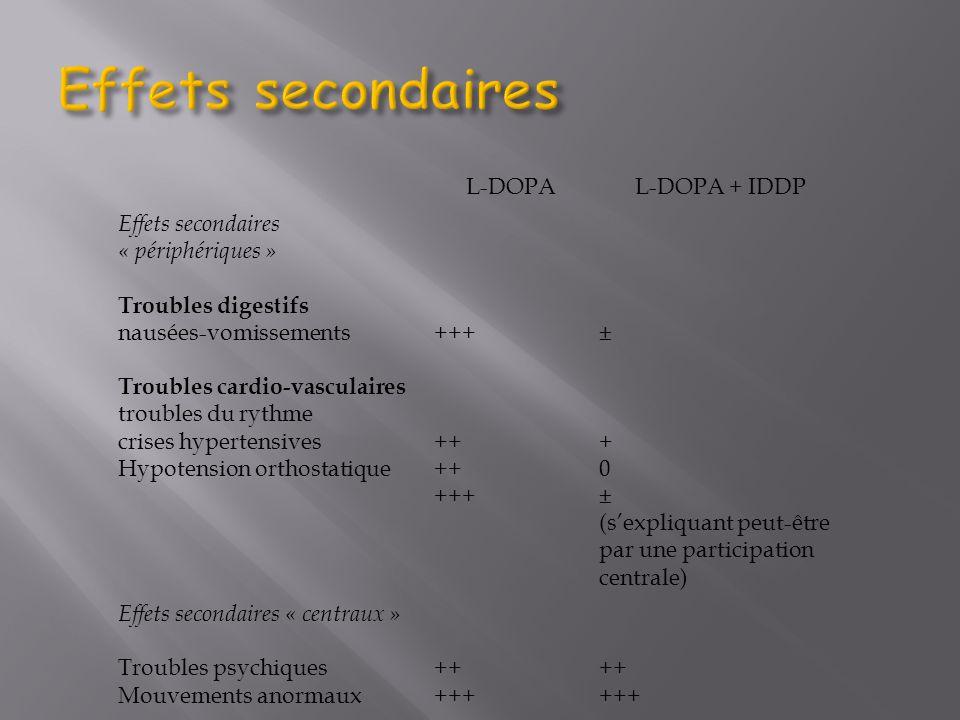 L-DOPAL-DOPA + IDDP Effets secondaires « périphériques » Troubles digestifs nausées-vomissements Troubles cardio-vasculaires troubles du rythme crises