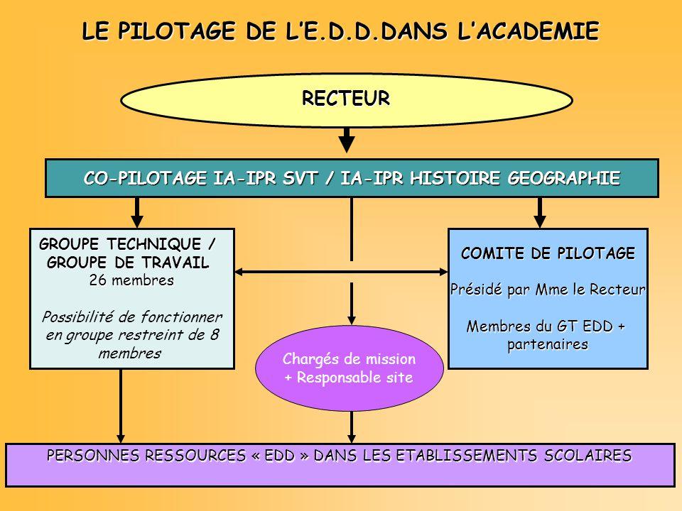 LE PILOTAGE DE LE.D.D.DANS LACADEMIE PERSONNES RESSOURCES « EDD » DANS LES ETABLISSEMENTS SCOLAIRES RECTEUR CO-PILOTAGE IA-IPR SVT / IA-IPR HISTOIRE GEOGRAPHIE GROUPE TECHNIQUE / GROUPE DE TRAVAIL 26 membres Possibilité de fonctionner en groupe restreint de 8 membres COMITE DE PILOTAGE Présidé par Mme le Recteur Membres du GT EDD + partenaires Chargés de mission + Responsable site