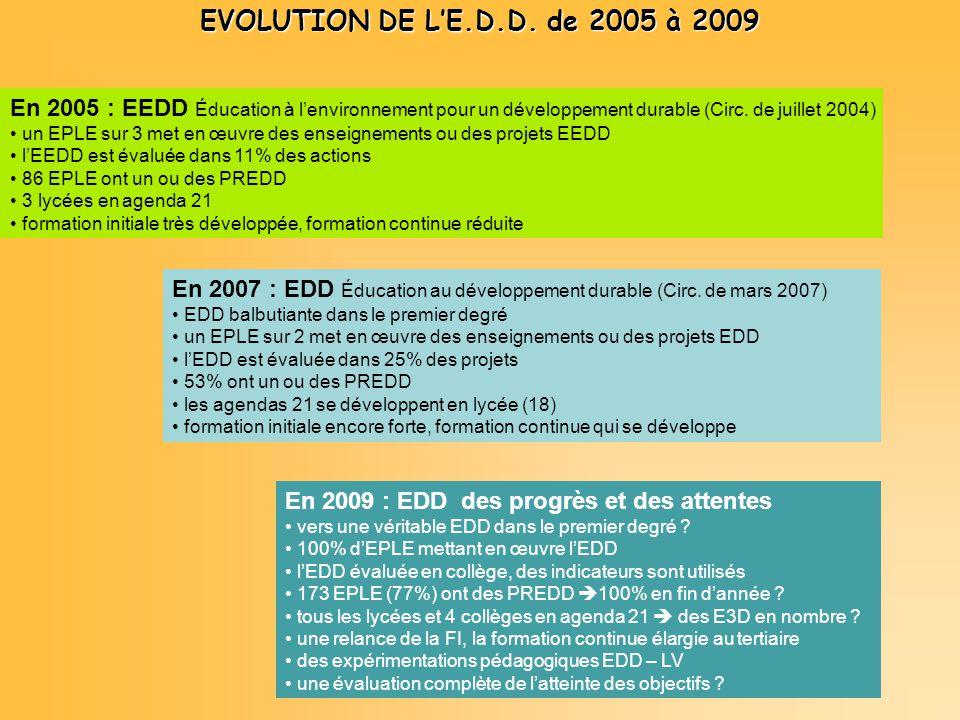 EVOLUTION DE LE.D.D. de 2005 à 2009 En 2005 : EEDD Éducation à lenvironnement pour un développement durable (Circ. de juillet 2004) un EPLE sur 3 met