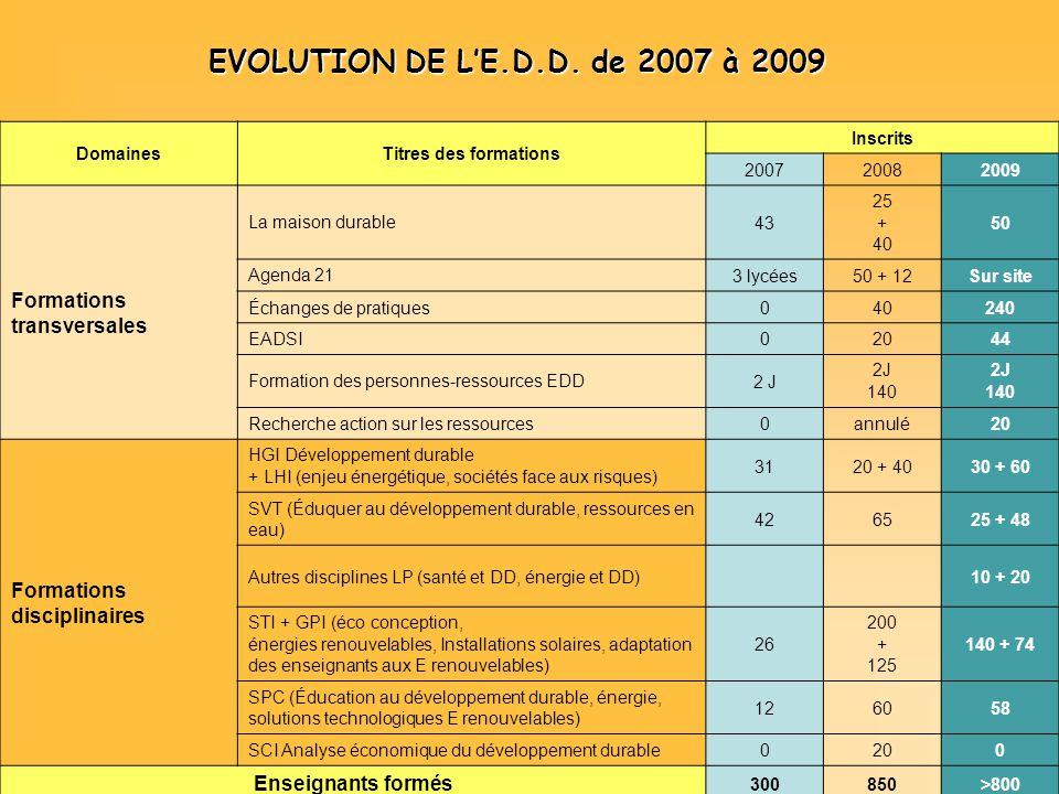 EVOLUTION DE LE.D.D. de 2007 à 2009 DomainesTitres des formations Inscrits 200720082009 Formations transversales La maison durable43 25 + 40 50 Agenda