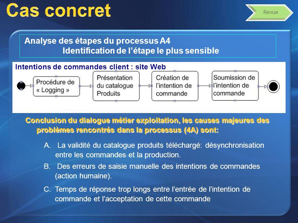 Analyse des étapes du processus A4 Identification de létape le plus sensible Conclusion du dialogue métier exploitation, les causes majeures des problèmes rencontrés dans la processus (4A) sont: Cas concret Revue A.