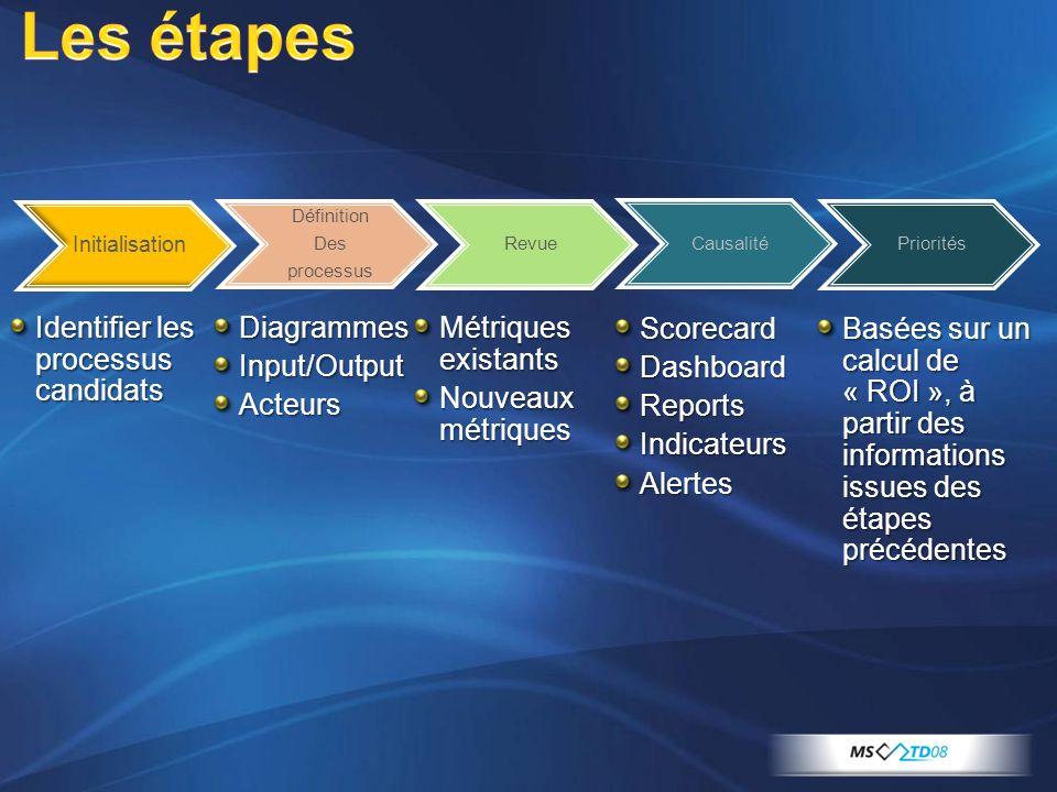 Les étapes Initialisation Identifier les processus candidats DiagrammesInput/OutputActeurs Métriques existants Nouveaux métriques ScorecardDashboardReportsIndicateursAlertes Basées sur un calcul de « ROI », à partir des informations issues des étapes précédentes Priorités Définition Des processus Causalité Revue