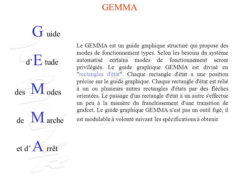 Passage du GEMMA au GMMA : Lorsqu un GEMMA est validé, il change de nom et devient un GMMA.