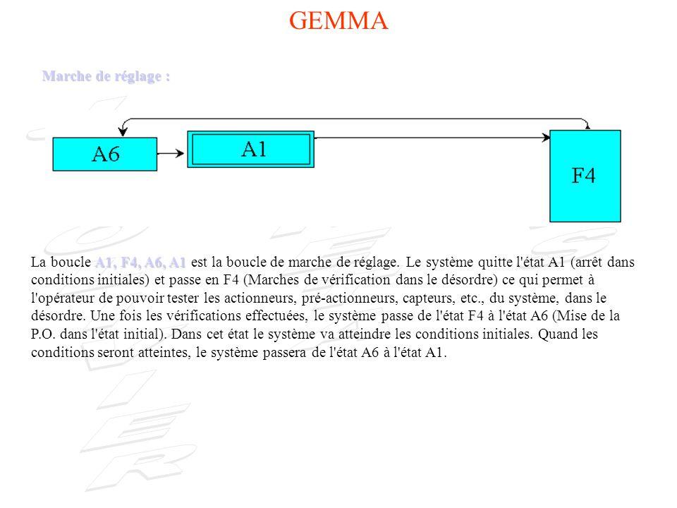 GEMMA Marche de réglage : A1, F4, A6, A1 La boucle A1, F4, A6, A1 est la boucle de marche de réglage.