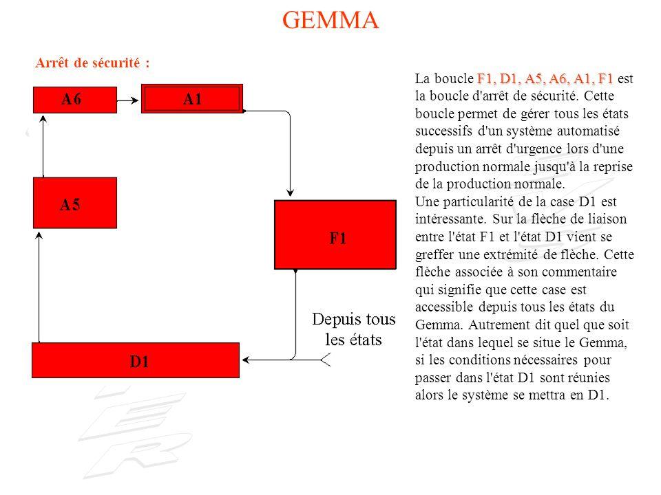 GEMMA Arrêt de sécurité : F1, D1, A5, A6, A1, F1 La boucle F1, D1, A5, A6, A1, F1 est la boucle d arrêt de sécurité.
