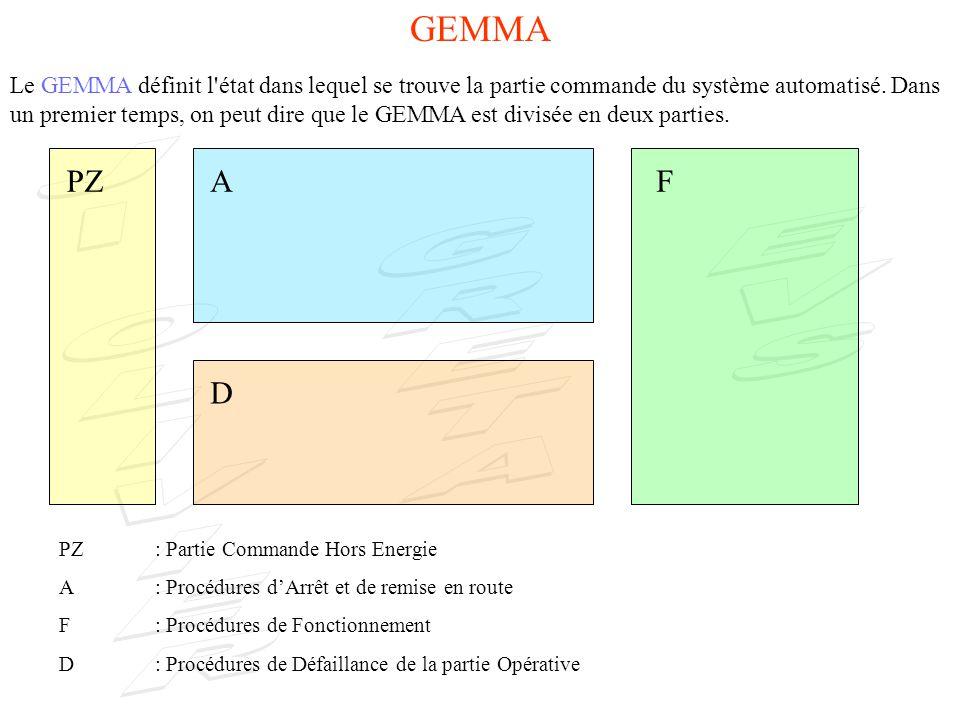 Le GEMMA définit l état dans lequel se trouve la partie commande du système automatisé.