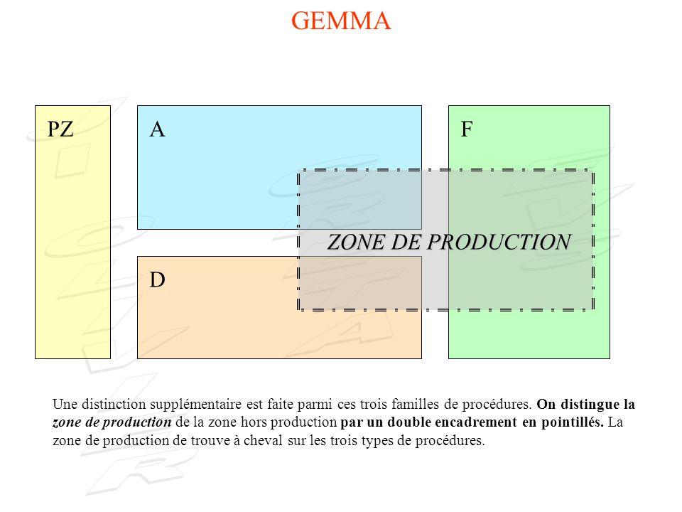 GEMMA PZ A D F Chaque PROCEDURE contient des rectangles dETAT F4F4 F5F5 F6F6 F2 F3F3 F1 A4 A1A1 A3A2 A7 A5 A6 D3D2 D1 ZONE DE PRODUCTION