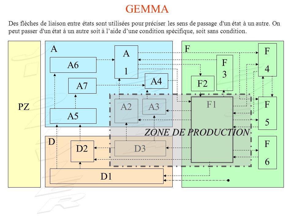 PZ A D F F4F4 F5F5 F6F6 F2 F3F3 F1 A4 A1A1 A3A2 A7 A5 A6 D3D2 D1 ZONE DE PRODUCTION GEMMA Des flèches de liaison entre états sont utilisées pour préciser les sens de passage d un état à un autre.