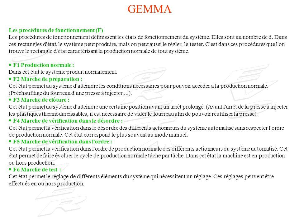GEMMA Les procédures d arrêts : Les procédures d arrêt définissent les états de d arrêt du système...