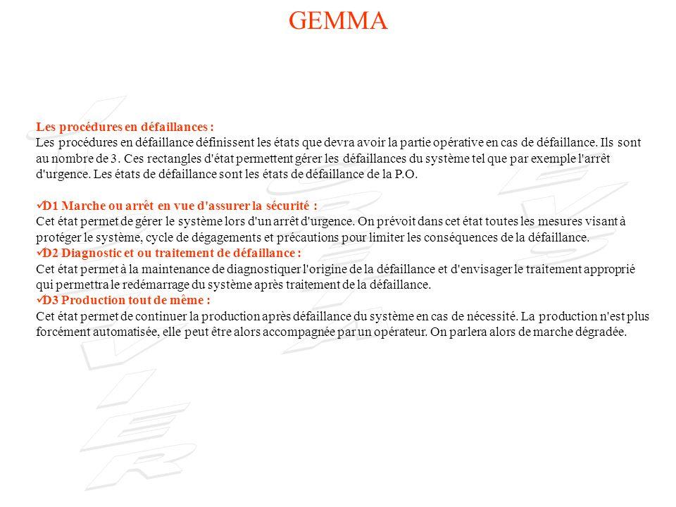 GEMMA Notion de boucle opérationnelle : boucles Sur le GEMMA on caractérise plusieurs boucles.