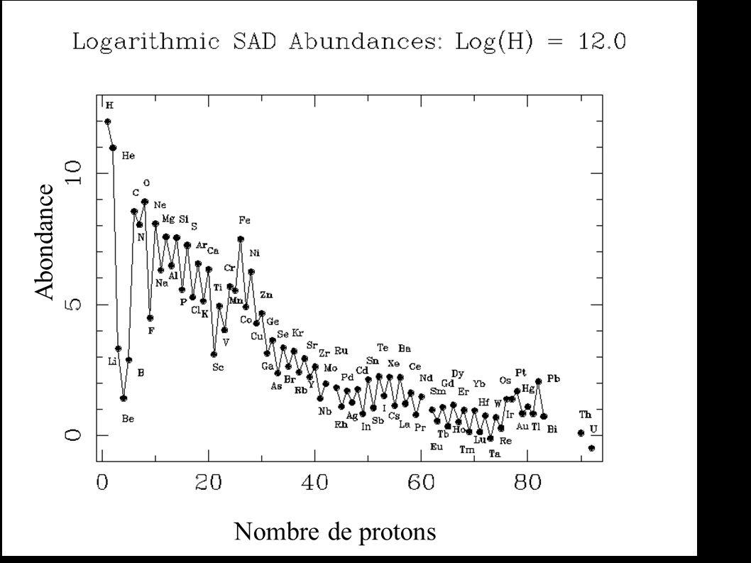 Nombre de protons Abondance