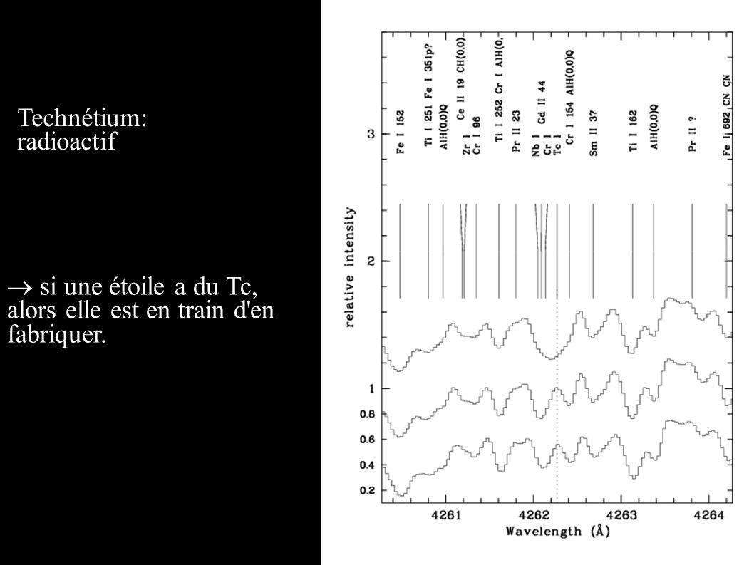 Technétium: radioactif si une étoile a du Tc, alors elle est en train d'en fabriquer.
