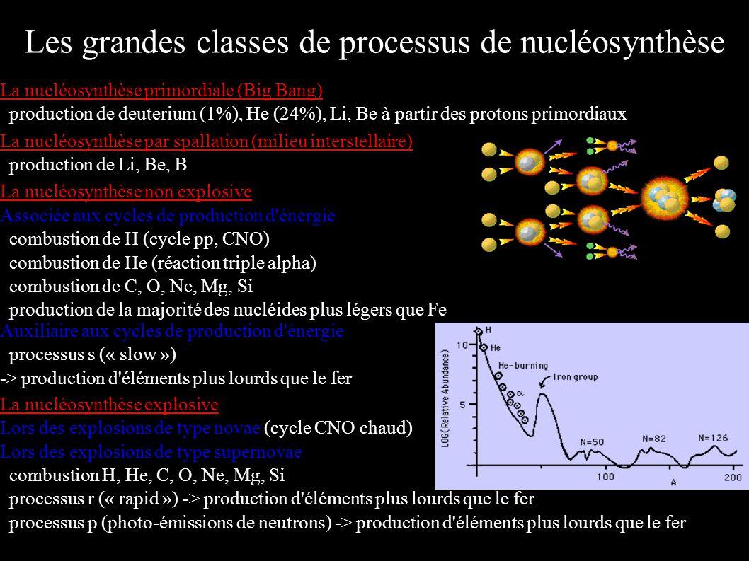 La nucléosynthèse primordiale (Big Bang) production de deuterium (1%), He (24%), Li, Be à partir des protons primordiaux La nucléosynthèse par spallat