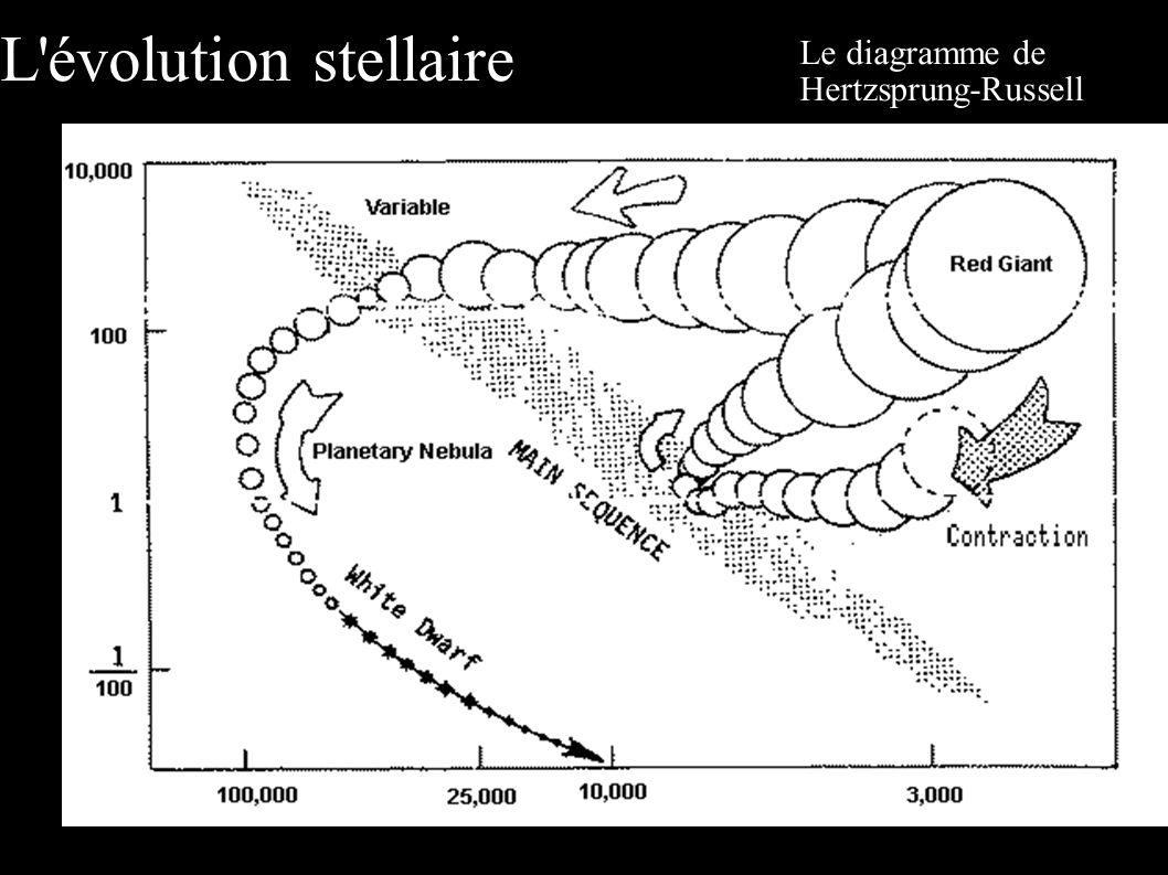 Le diagramme de Hertzsprung-Russell L'évolution stellaire