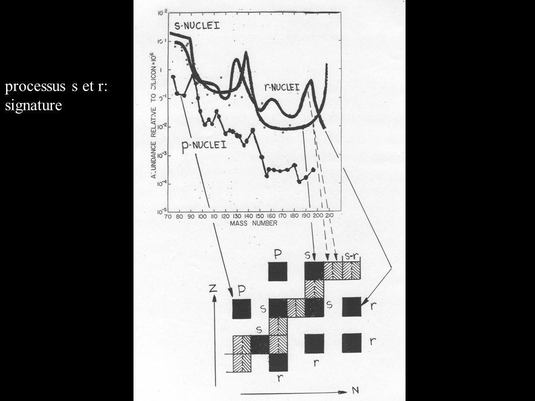 processus s et r: signature