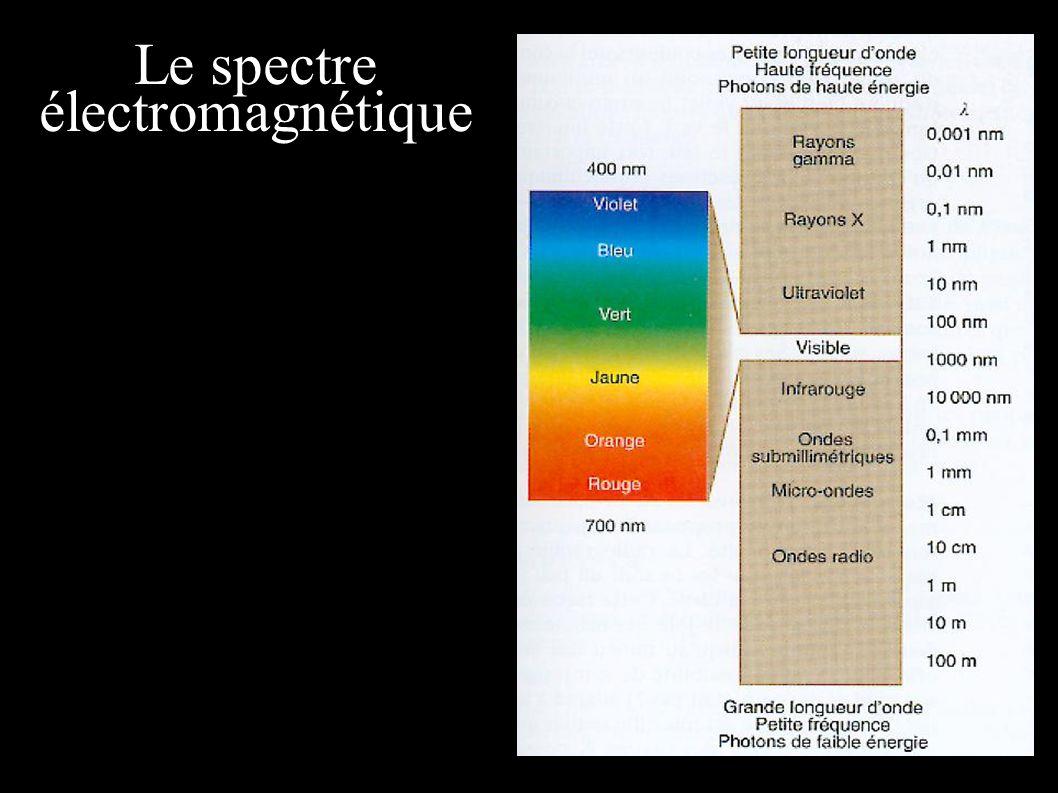 Hélium Oxygène Spectroscopie Spectre continu Spectre en absorption Spectre en émission Chaque élément possède son propre système de raies.