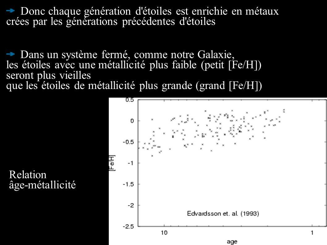Dans un système fermé, comme notre Galaxie, les étoiles avec une métallicité plus faible (petit [Fe/H]) seront plus vieilles que les étoiles de métall