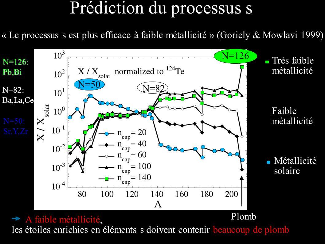 Prédiction du processus s « Le processus s est plus efficace à faible métallicité » (Goriely & Mowlavi 1999) A faible métallicité, les étoiles enrichi
