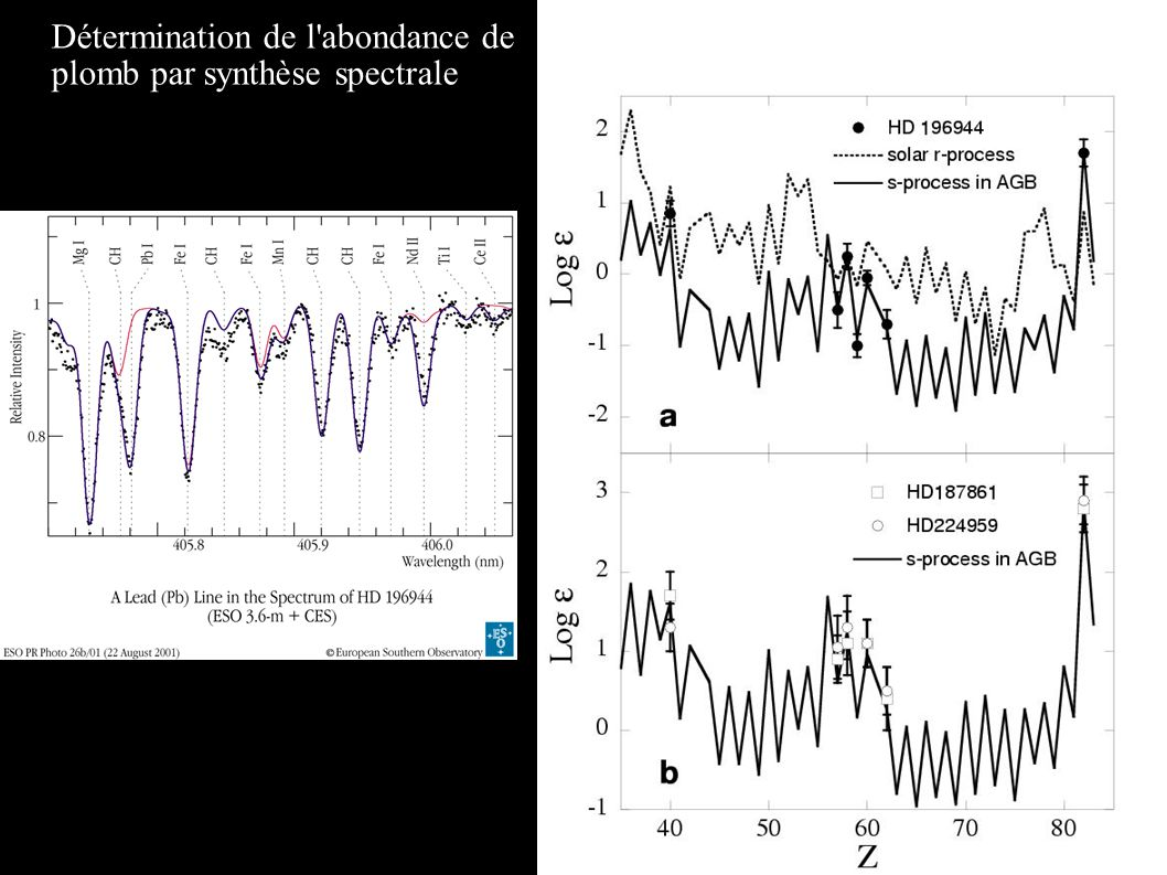 Comparaison avec les modèles de nucléosynthèse Détermination de l'abondance de plomb par synthèse spectrale