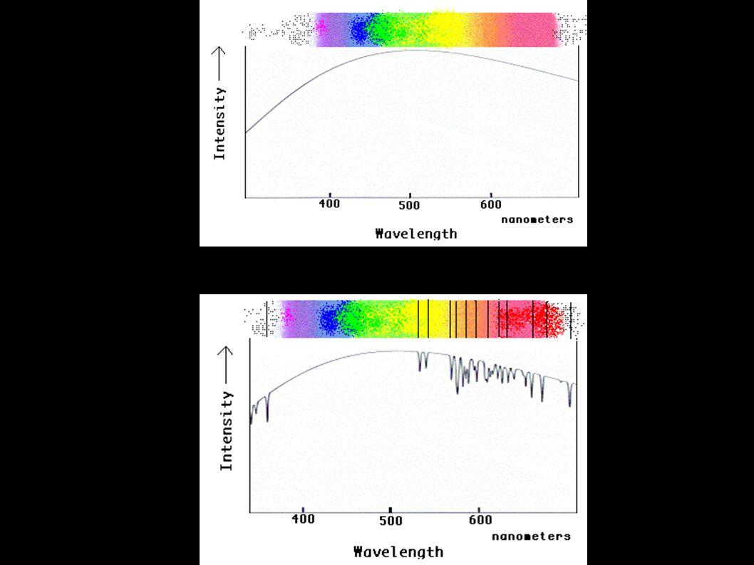 Spectroscopie Spectre d une étoile
