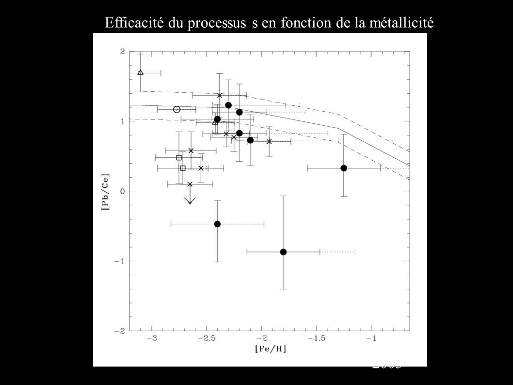 Efficacité du processus s en fonction de la métallicité 2003