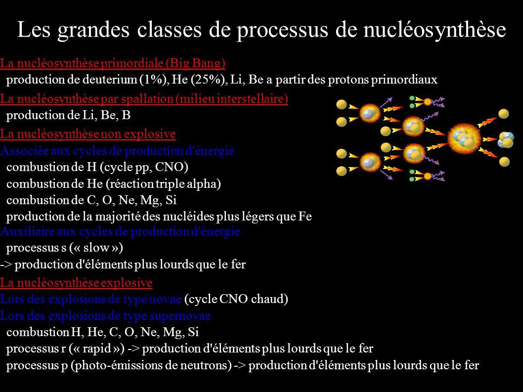 La nucléosynthèse primordiale (Big Bang) production de deuterium (1%), He (25%), Li, Be a partir des protons primordiaux La nucléosynthèse par spallat