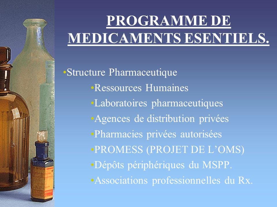 PROGRAMME DE MEDICAMENTS ESENTIELS. Structure Pharmaceutique Ressources Humaines Laboratoires pharmaceutiques Agences de distribution privées Pharmaci