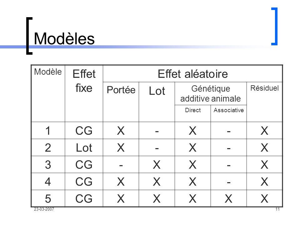 23-03-200711 Modèles Modèle Effet fixe Effet aléatoire Portée Lot Génétique additive animale Résiduel DirectAssociative 1CGX-X-X 2LotX-X-X 3CG-XX-X 4 XXX-X 5 XXXXX