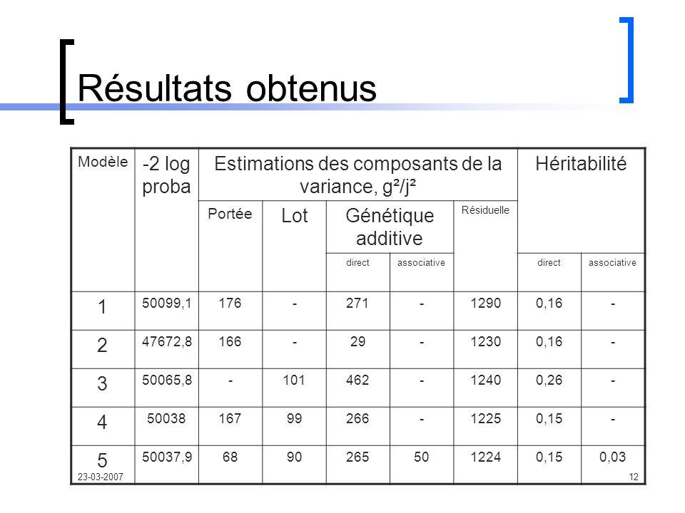 23-03-200712 Résultats obtenus Modèle -2 log proba Estimations des composants de la variance, g²/j² Héritabilité Portée LotGénétique additive Résiduelle directassociativedirectassociative 1 50099,1176-271-12900,16- 2 47672,8166-29-12300,16- 3 50065,8-101462-12400,26- 4 5003816799266-12250,15- 5 50037,968902655012240,150,03