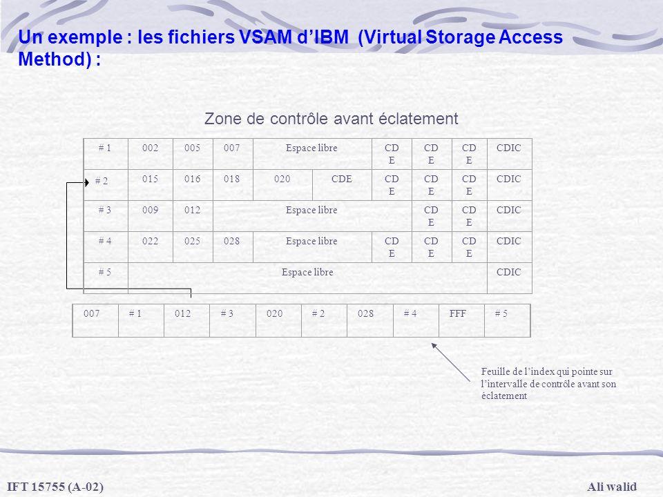Ali walidIFT 15755 (A-02) Un exemple : les fichiers VSAM dIBM (Virtual Storage Access Method) : Zone de contrôle avant éclatement Feuille de lindex qu