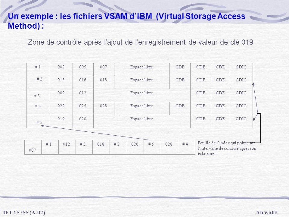 Ali walidIFT 15755 (A-02) Un exemple : les fichiers VSAM dIBM (Virtual Storage Access Method) : Zone de contrôle après lajout de lenregistrement de va