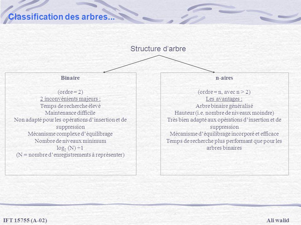 Ali walidIFT 15755 (A-02) Classification des arbres... Structure darbre Binaire (ordre = 2) 2 inconvénients majeurs : Temps de recherche élevé Mainten