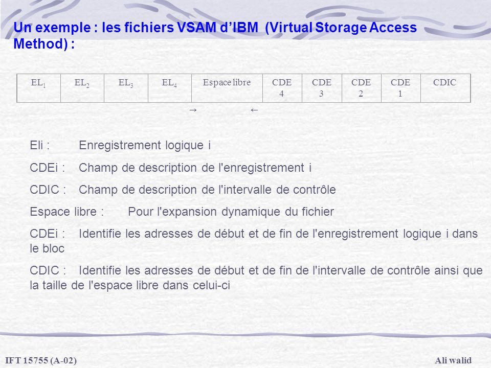 Ali walidIFT 15755 (A-02) Un exemple : les fichiers VSAM dIBM (Virtual Storage Access Method) : Eli :Enregistrement logique i CDEi :Champ de descripti