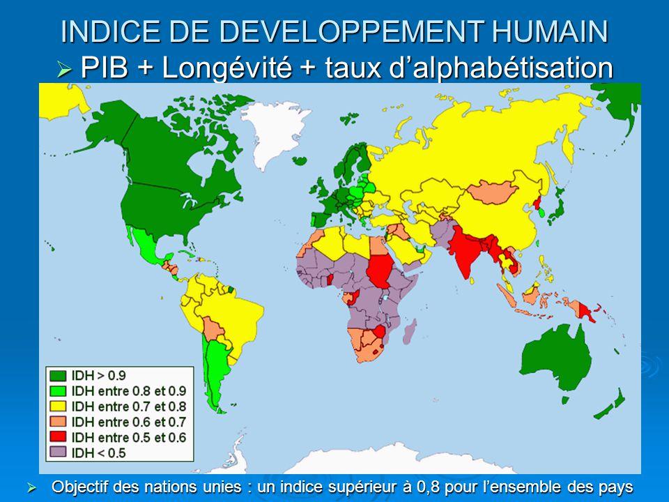INDICE DE DEVELOPPEMENT HUMAIN PIB + Longévité + taux dalphabétisation PIB + Longévité + taux dalphabétisation Objectif des nations unies : un indice