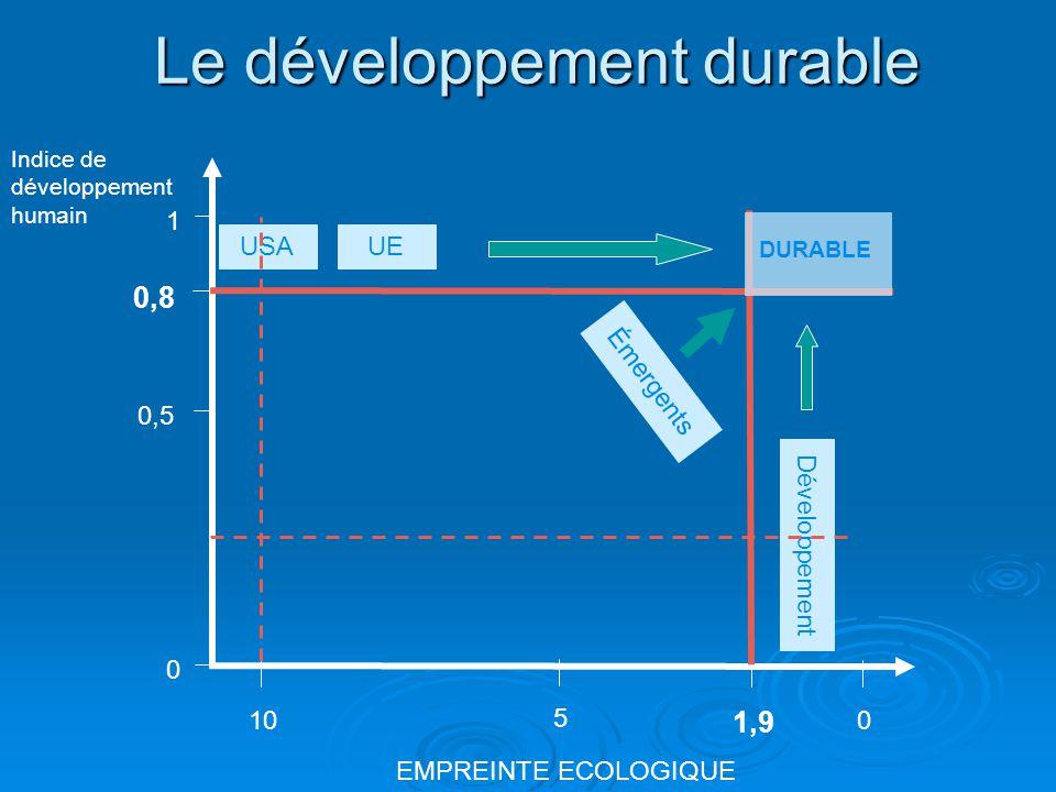 Le développement durable EMPREINTE ECOLOGIQUE Indice de développement humain 010 1,9 1 0 0,5 0,8 5 DURABLE USAUE Émergents Développement