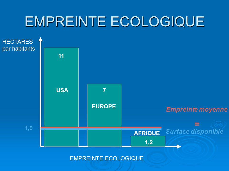 EMPREINTE ECOLOGIQUE HECTARES par habitants 11 USA 7 EUROPE 1,2 AFRIQUE 1,9 Surface disponible Empreinte moyenne =