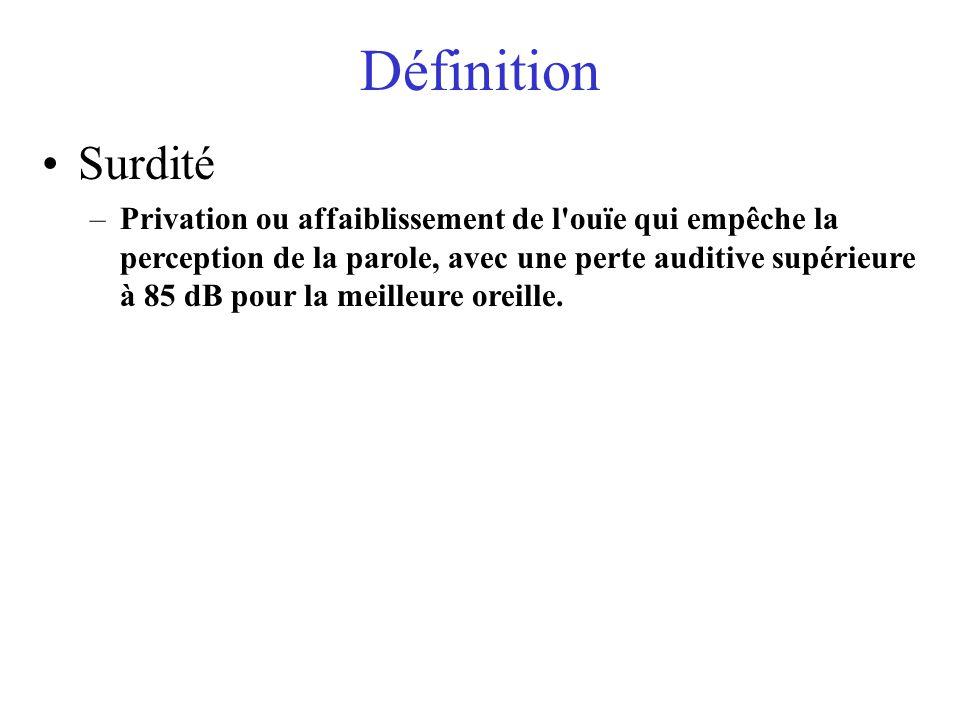 Perte dacuité auditive Surdité moyenne (perte de 40-70 dB) Surdité profonde (perte de plus de 85 dB) Audition normale (perte de moins de 20 dB)