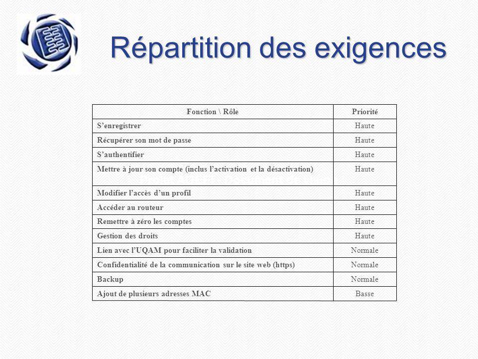Projet AGEEI - Document de vision Répartition des exigences BasseAjout de plusieurs adresses MAC NormaleBackup NormaleConfidentialité de la communicat