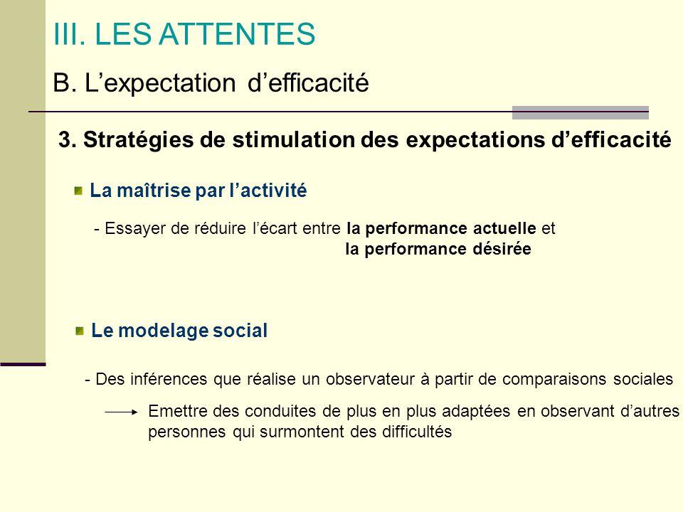 B. Lexpectation defficacité III. LES ATTENTES 3. Stratégies de stimulation des expectations defficacité La maîtrise par lactivité Le modelage social -