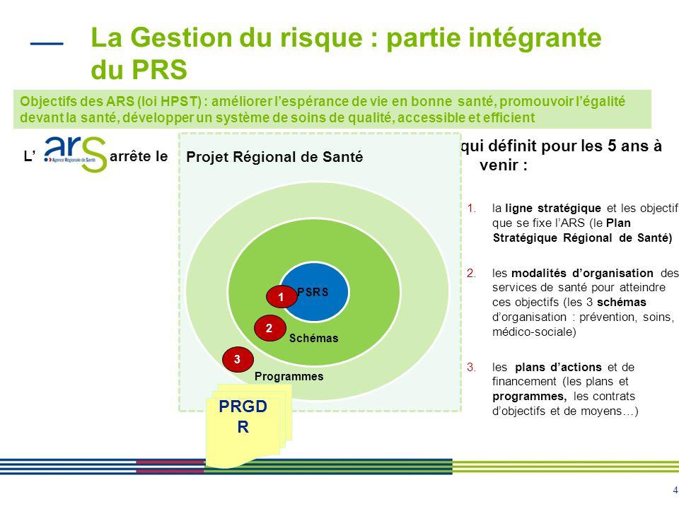 4 La Gestion du risque : partie intégrante du PRS qui définit pour les 5 ans à venir : 1.la ligne stratégique et les objectifs que se fixe lARS (le Pl