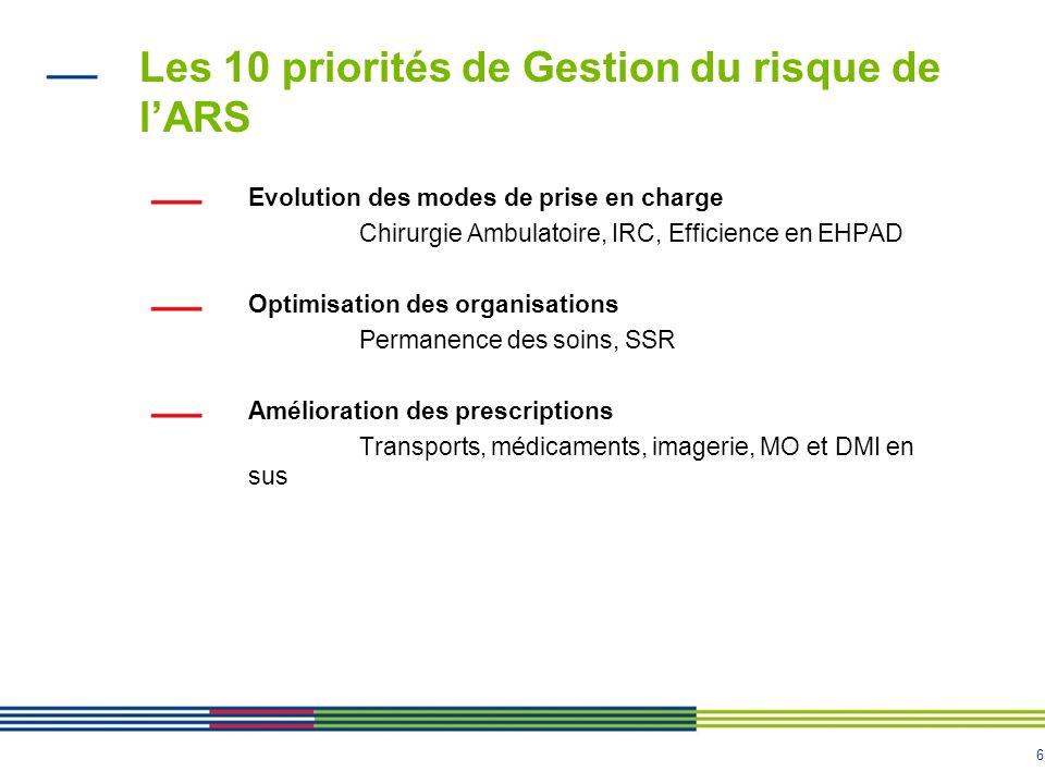 6 Les 10 priorités de Gestion du risque de lARS Evolution des modes de prise en charge Chirurgie Ambulatoire, IRC, Efficience en EHPAD Optimisation de