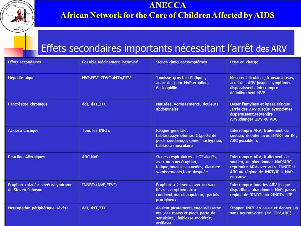 ANECCA African Network for the Care of Children Affected by AIDS 16/06/201441 Effets secondaires importants nécessitant larrêt des ARV Effets secondairesPossible Médicament incriminéSignes cliniques/symptômesPrise en charge Hépatite aiguëNVP,EFV ¤ ZDV ¤¤,d4T¤,RTVJaunisse gros foie Fatigue, anorexie, pour NVP,éruption, éosinophilie Mesurer bilirubine, transaminases, arrêt des ARV jusque symptômes disparaissent, interrompre définitivement NVP Pancréatite chroniqueddI, d4T,3TCNausées, vomissements, douleurs abdominales Doser lamylase et lipase sérique,arrêt des ARV jusque symptômes disparaissent,reprendre ARV,changer ZDV ou ABC Acidose LactiqueTous les INRTsFatigue générale, faiblesse,symptômes GI,perte de poids soudaine,dyspnée, tachypnée, faiblesse musculaire Interrompre ARV, traitement de soutien, débuter avec INNRT ou IP, ABC possible s Réaction AllergiquesABC,NVPSignes respiratoires et GI aiguës, avec ou sans éruption, fatigue,myalgies nausées, diarrhée vomissements,toux dyspnée Interrompre ARV, traitement de soutien, ne plus donner NVP/ABC, reprendre ARV avec autre INNRT si ABC ou régime de INRT/IP si NVP en cause Eruption cutanée sévère/syndrome de Steven Johnson INNRTs(NVP,EFV ¤ )Éruption à 24 sem, avec ou sans fièvre, erypthématrux confluent,maculopapuleux, parfois prurigineux Interrompre tous les ARV jusque disparition, abandonner NVP, passer régime de 3INRTs ou 2INRTs +IP Neuropathie périphérique sévèreddI, d4T,3TCdouleur,picotements,engourdisseme nts,des mains et pieds perte de sensibilité,,faiblesse modérée, aréflexie Stopper INRT en cause et donner un sans neurotoxicité (ex.