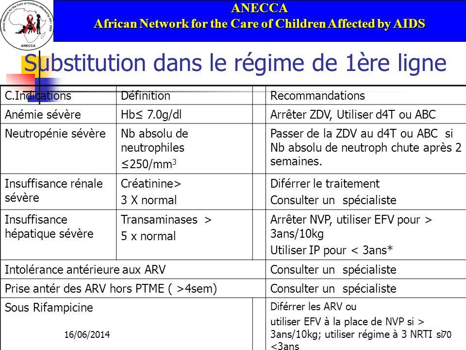 ANECCA African Network for the Care of Children Affected by AIDS 16/06/201470 Substitution dans le régime de 1ère ligne C.IndicationsDéfinitionRecommandations Anémie sévèreHb 7.0g/dlArrêter ZDV, Utiliser d4T ou ABC Neutropénie sévèreNb absolu de neutrophiles 250/mm 3 Passer de la ZDV au d4T ou ABC si Nb absolu de neutroph chute après 2 semaines.
