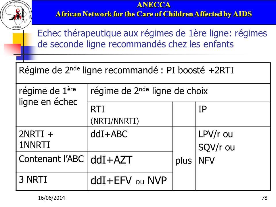 ANECCA African Network for the Care of Children Affected by AIDS 16/06/201478 Echec thérapeutique aux régimes de 1ère ligne: régimes de seconde ligne