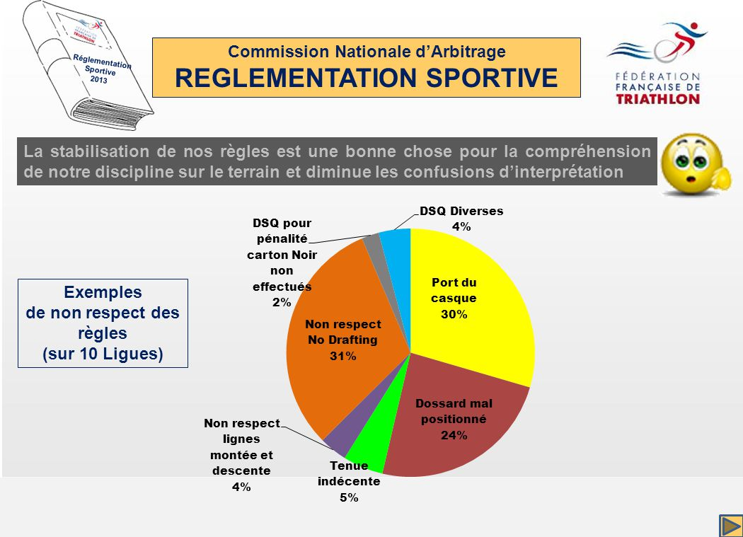 Commission Nationale dArbitrage REGLEMENTATION SPORTIVE Réglementation Sportive 2013 La stabilisation de nos règles est une bonne chose pour la compréhension de notre discipline sur le terrain et diminue les confusions dinterprétation Exemples de non respect des règles (sur 10 Ligues)