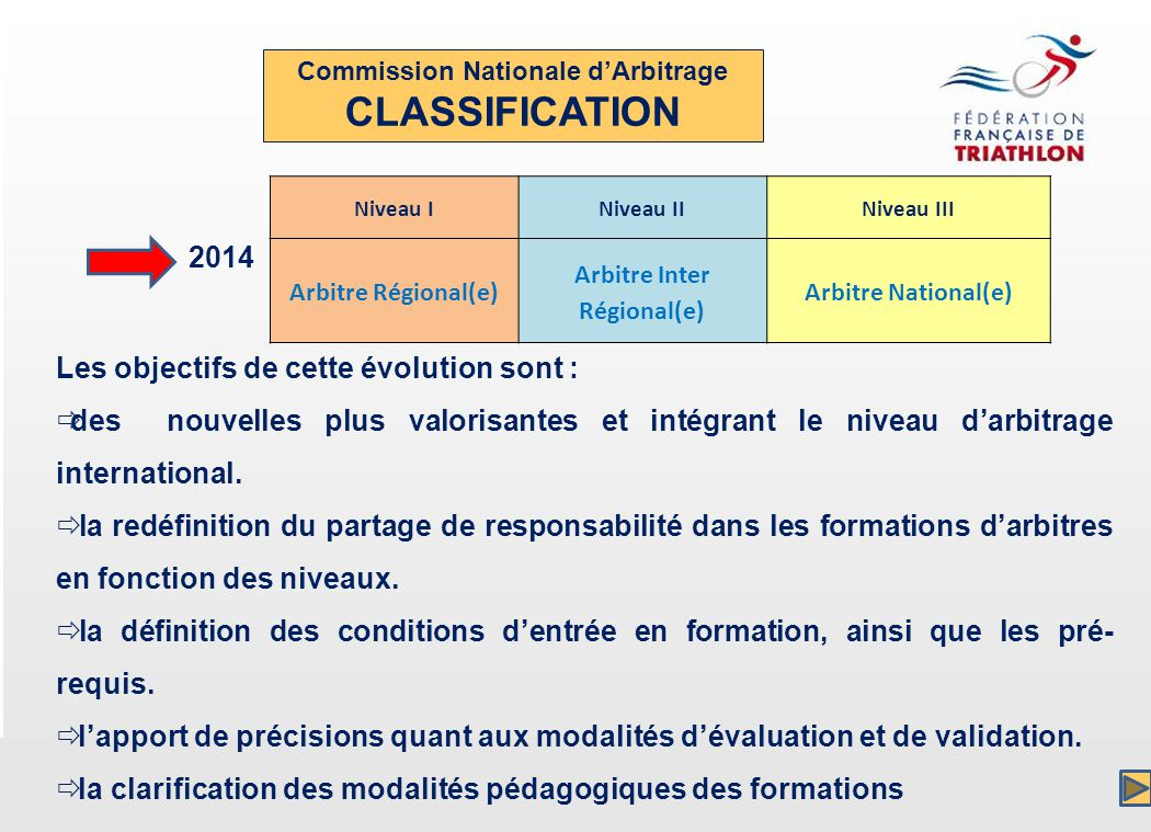 Commission Nationale dArbitrage CLASSIFICATION Niveau INiveau IINiveau III Arbitre Régional(e) Arbitre Inter Régional(e) Arbitre National(e) 2014 Les objectifs de cette évolution sont : des nouvelles plus valorisantes et intégrant le niveau darbitrage international.