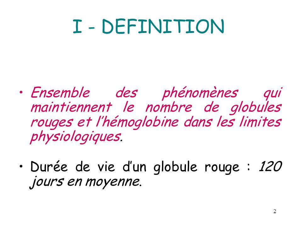 2 I - DEFINITION Ensemble des phénomènes qui maintiennent le nombre de globules rouges et lhémoglobine dans les limites physiologiques. Durée de vie d